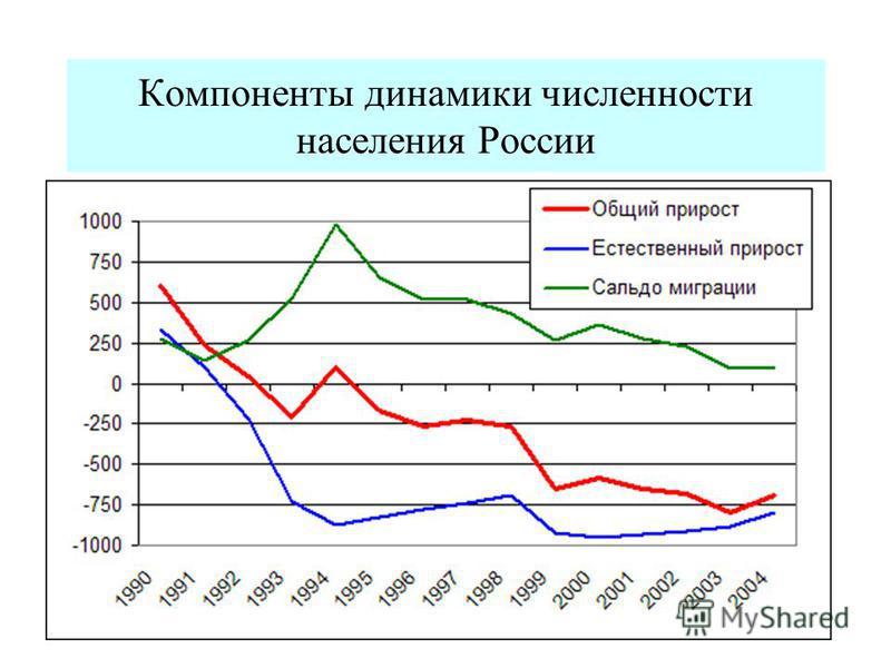 Компоненты динамики численности населения России