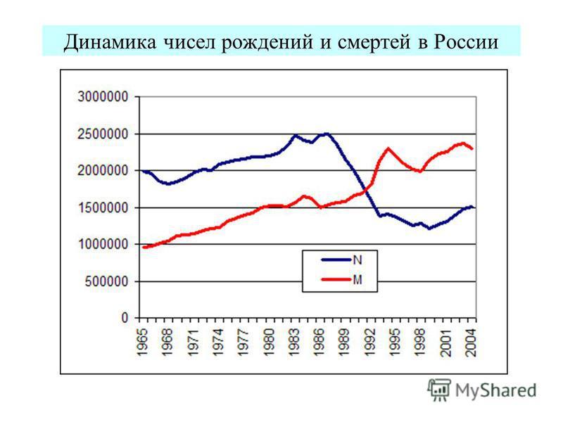 Динамика чисел рождений и смертей в России
