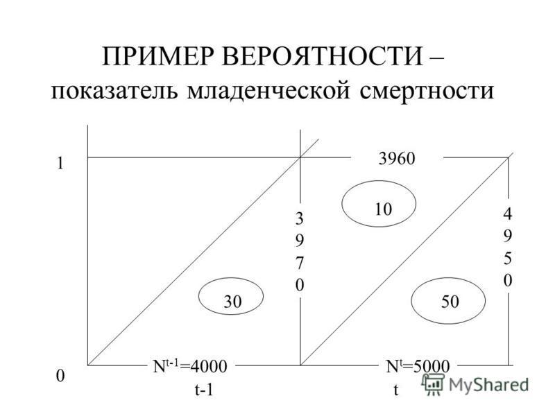 ПРИМЕР ВЕРОЯТНОСТИ – показатель младенческой смертности 0 1 t-1t N t-1 =4000 30 39703970 10 3960 N t =5000 50 49504950