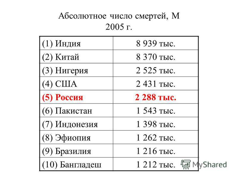 Абсолютное число смертей, М 2005 г. (1) Индия 8 939 тыс. (2) Китай 8 370 тыс. (3) Нигерия 2 525 тыс. (4) США2 431 тыс. (5) Россия 2 288 тыс. (6) Пакистан 1 543 тыс. (7) Индонезия 1 398 тыс. (8) Эфиопия 1 262 тыс. (9) Бразилия 1 216 тыс. (10) Бангладе