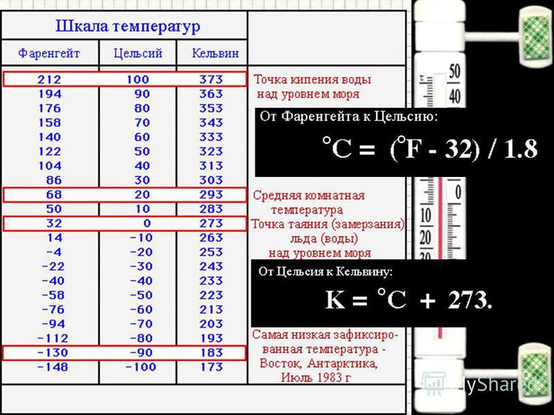 Измерение температуры Температуру тел измеряют с помощью термометра; Единица измерения температуры – градусы Цельсия – 0 С; Существуют шкалы: Кельвина (абсолютная шкала температур)– на 273 частей от 0 до +273 К. Цельсия – на 100 частей от 0 до 100 °С