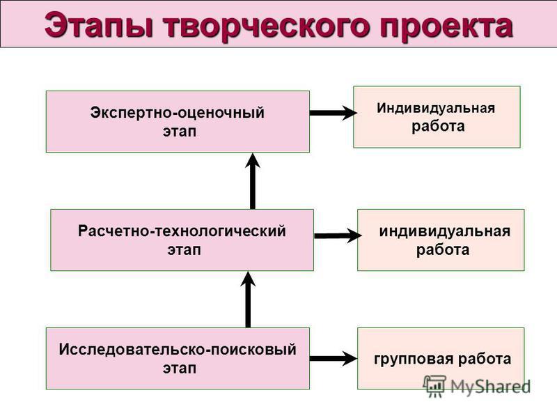 Этапы творческого проекта Исследовательско-поисковый этап Расчетно-технологический этап Экспертно-оценочный этап групповая работа индивидуальная работа Индивидуальная работа