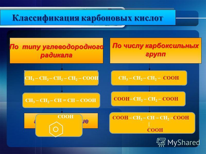 Классификация карбоновых кислот По числу карбоксильных групп непредельные ароматические одноосновные двухосновные многоосновные предельные По типу углеводородного радикала СН 3 – СН 2 – СН 2 – СН 2 – СООН СН 3 – СН 2 – СН = СН – СООН СООН СН 3 – СН 2