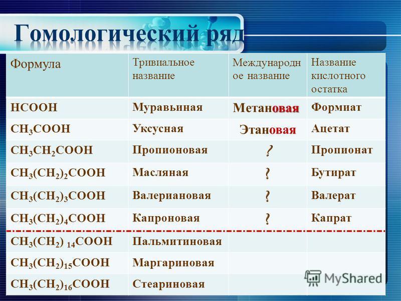 Формула Тривиальное название Международн ое название Название кислотного остатка НСООН Муравьиная новая Метанновая Формиат СН 3 СООН Уксусная Этанновая Ацетат СН 3 СН 2 СООН Пропионновая ? Пропионат СН 3 (СН 2 ) 2 СООН Масляная ? Бутират СН 3 (СН 2 )