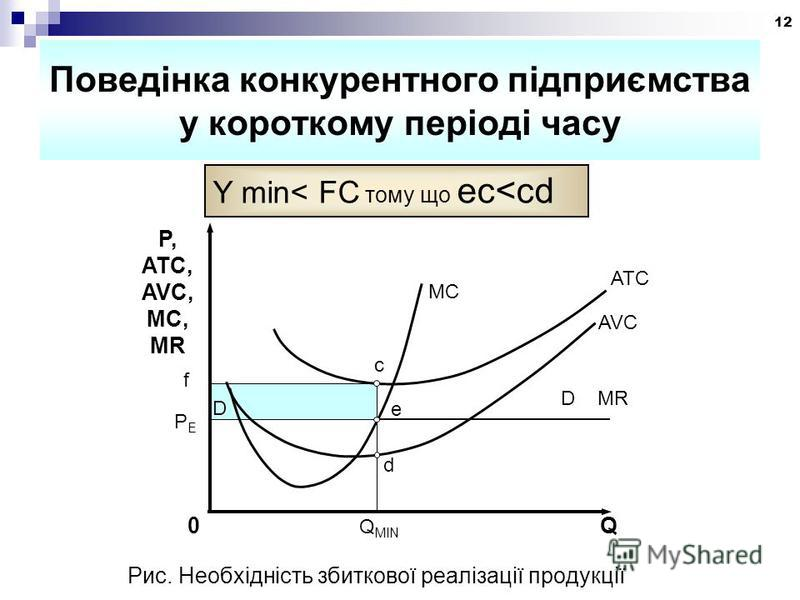 12 Поведінка конкурентного підприємства у короткому періоді часу Y min< FC тому що ec<cd P, ATC, AVC, MC, MR MC ATC AVC 0 Q MIN Q PEPE e D MR D c f d Рис. Необхідність збиткової реалізації продукції