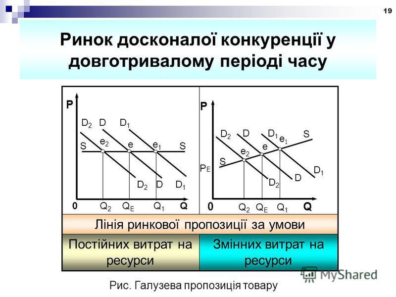 19 Ринок досконалої конкуренції у довготривалому періоді часу D2D2 D D1D1 S e2e2 e e1e1 S D2D2 D D1D1 0 Q 2 Q E Q 1 Q P РЕРЕ Змінних витрат на ресурси Постійних витрат на ресурси Лінія ринкової пропозиції за умови D 2 D D 1 S S e e2e2 e1e1 0 Q 2 Q E