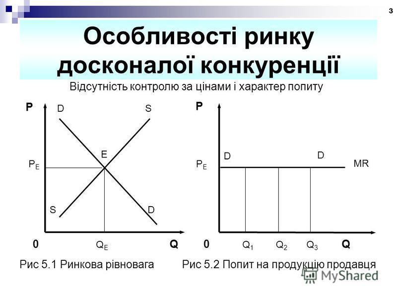 3 Особливості ринку досконалої конкуренції Відсутність контролю за цінами і характер попиту P D S E PEPE S D 0 Q E Q P PEPE 0 Q 1 Q 2 Q 3 Q D D MR Рис 5.1 Ринкова рівновага Рис 5.2 Попит на продукцію продавця