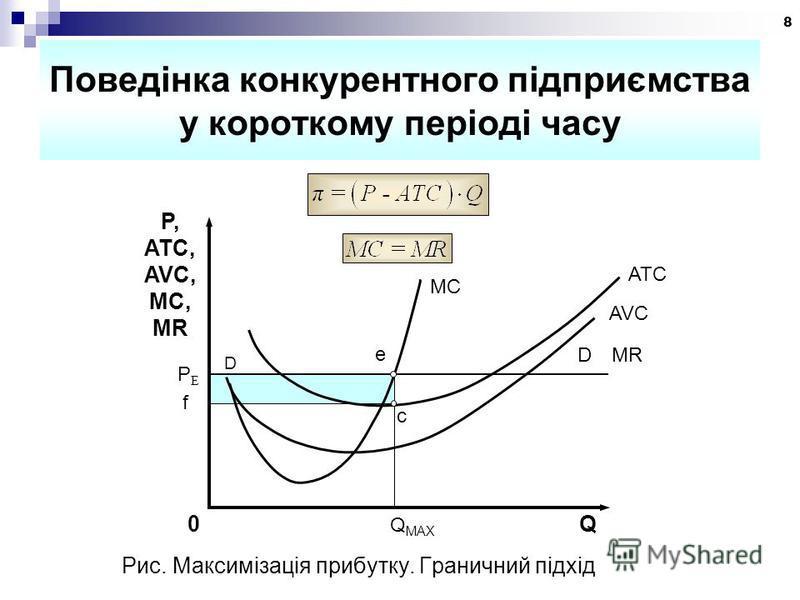 8 Поведінка конкурентного підприємства у короткому періоді часу PEPE D e D MR c f P, ATC, AVC, MC, MR MC ATC AVC 0 Q MAX Q Рис. Максимізація прибутку. Граничний підхід