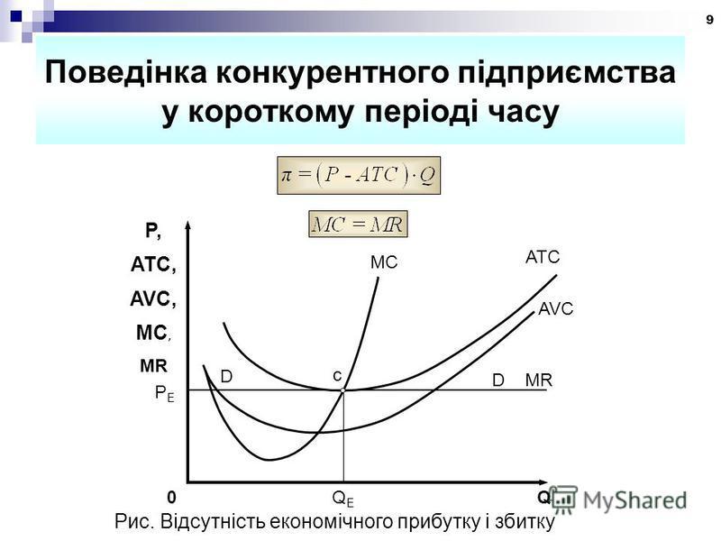 9 Поведінка конкурентного підприємства у короткому періоді часу Рис. Відсутність економічного прибутку і збитку P, ATC, AVC, MC, MR MC ATC AVC 0 Q Е Q c D MR D PEPE