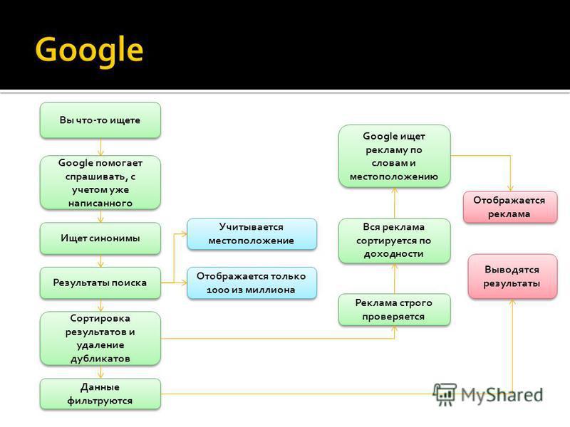 Вы что-то ищете Google помогает спрашивать, с учетом уже написанного Учитывается местоположение Ищет синонимы Результаты поиска Сортировка результатов и удаление дубликатов Отображается только 1000 из миллиона Данные фильтруются Google ищет рекламу п