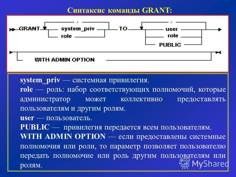 29 Синтаксис команды GRANT: system_priv системная привилегия. role роль: набор соответствующих полномочий, которые администратор может коллективно предоставлять пользователям и другим ролям. user пользователь. PUBLIC привилегия передается всем пользо