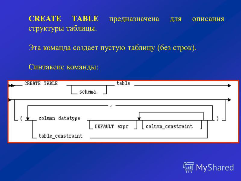 4 CREATE TABLE предназначена для описания структуры таблицы. Эта команда создает пустую таблицу (без строк). Синтаксис команды: