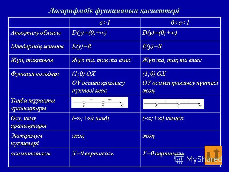 a>10<a<1 Анықталу облысы D(y)=(0;+)D(y)=(0;+) Мәндерінің жиыны E(y)=RE(y)=R Жұп, тақтығы Жұп та, тақ та емес Функция нольдері (1;0) OX OY өсімен қиылысу нүктесі жоқ (1;0) OX OY өсімен қиылысу нүктесі жоқ Таңба тұрақты аралықтары Өсу, кему аралықтары