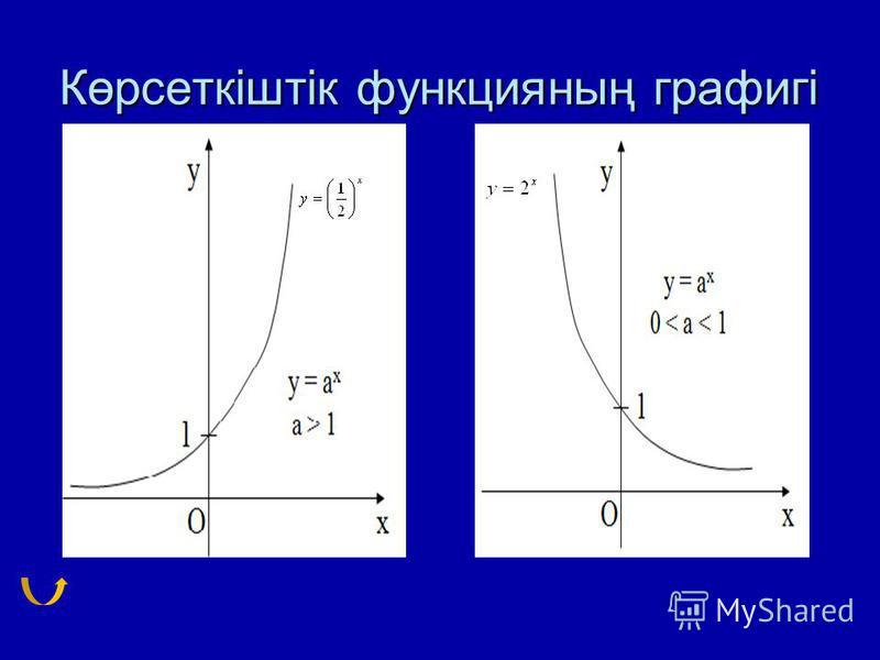 Көрсеткіштік функцияның графигі
