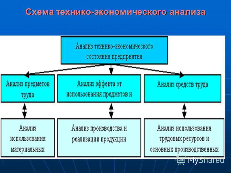Схема технико-экономического анализа