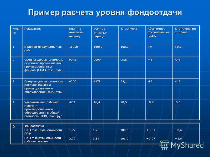 Пример расчета уровня фондоотдачи пп Показатель План на отчетный период Факт за отчетный период % выпуска Абсолютное отклонение от плана % отклонения от плана 1 Валовая продукция, тыс. руб. 1605016059100,1+9+0,1 2 Среднегодовая стоимость основных про