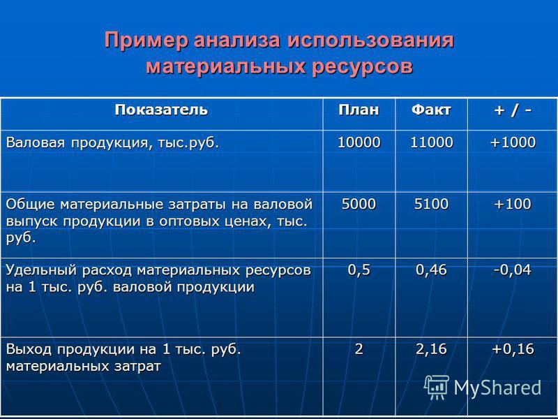 Пример анализа использования материальных ресурсов Показатель План Факт + / - Валовая продукция, тыс.руб. 1000011000+1000 Общие материальные затраты на валовой выпуск продукции в оптовых ценах, тыс. руб. 50005100+100 Удельный расход материальных ресу