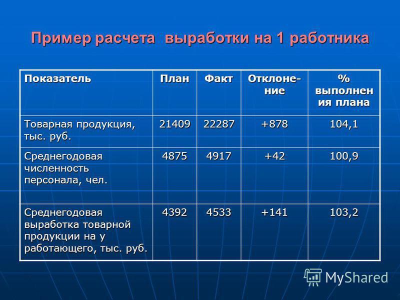 Пример расчета выработки на 1 работника Показатель План Факт Отклоне- ние % выполнен ия плана Товарная продукция, тыс. руб. 2140922287+878104,1 Среднегодовая численность персонала, чел. 48754917+42100,9 Среднегодовая выработка товарной продукции на у