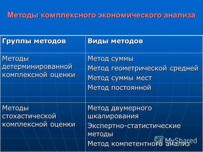 Методы комплексного экономического анализа Группы методов Виды методов Методы детерминированной комплексной оценки Метод суммы Метод геометрической средней Метод суммы мест Метод постоянной Методы стохастической комплексной оценки Метод двумерного шк