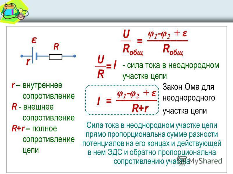 Закон Ома для неоднородного участка цепи r – внутреннее сопротивление R - внешнее сопротивление R+r – полное сопротивление цепи φ 1 -φ 2 + ε _______ U = R общ __ R U I = - сила тока в неоднородном участке цепи φ 1 -φ 2 + ε _______ I= R+rR+r r R ε Сил