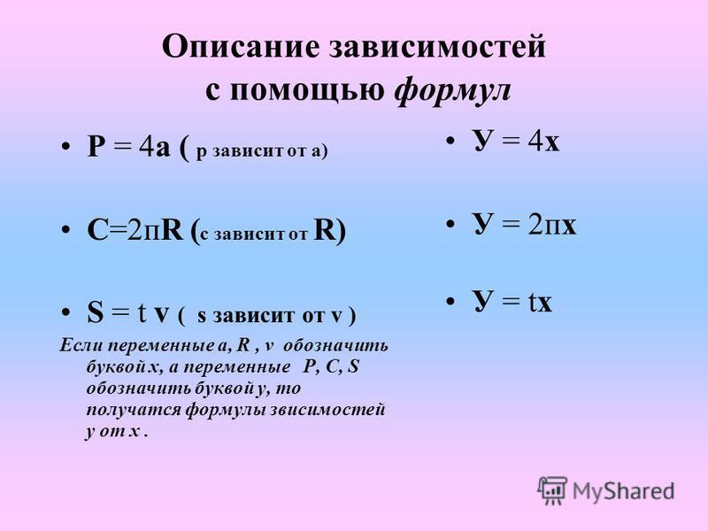 Описание зависимостей с помощью формул Р = 4 а ( р зависит от а) С=2 пR ( с зависит от R) S = t v ( s зависит от v ) Если переменные а, R, v обозначить буквой х, а переменные P, C, S обозначить буквой у, то получатся формулы зависимостей у от х. У =