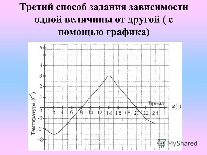 Третий способ задания зависимости одной величины от другой ( с помощью графика)