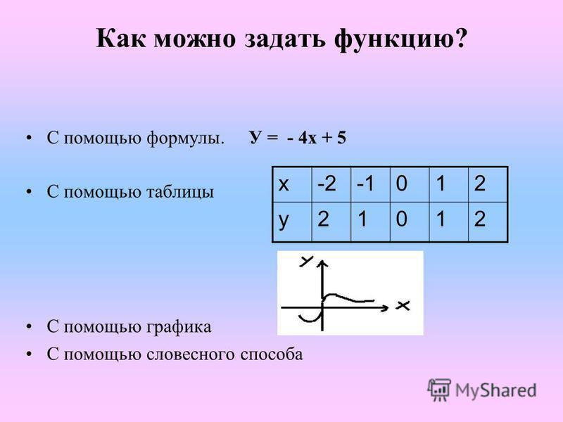 Как можно задать функцию? С помощью формулы. У = - 4 х + 5 С помощью таблицы С помощью графика С помощью словесного способа х-2012 у 21012