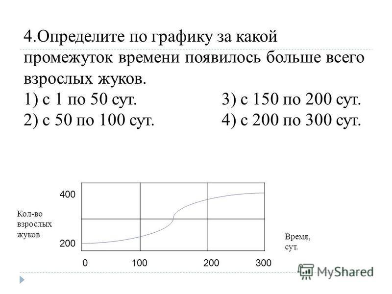4. Определите по графику за какой промежуток времени появилось больше всего взрослых жуков. 1) с 1 по 50 сут. 3) с 150 по 200 сут. 2) с 50 по 100 сут. 4) с 200 по 300 сут. 400 200 0100200300 Кол-во взрослых жуков Время, сут.