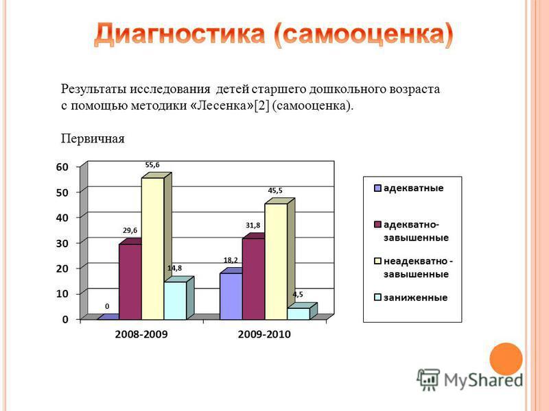 Результаты исследования детей старшего дошкольного возраста с помощью методики « Лесенка » [2] (самооценка). Первичная