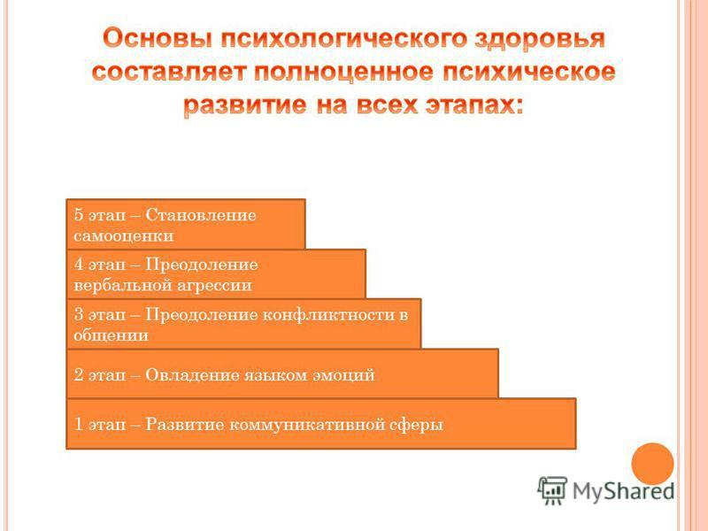 5 этап – Становление самооценки 4 этап – Преодоление вербальной агрессии 3 этап – Преодоление конфликтности в общении 1 этап – Развитие коммуникативной сферы 2 этап – Овладение языком эмоций