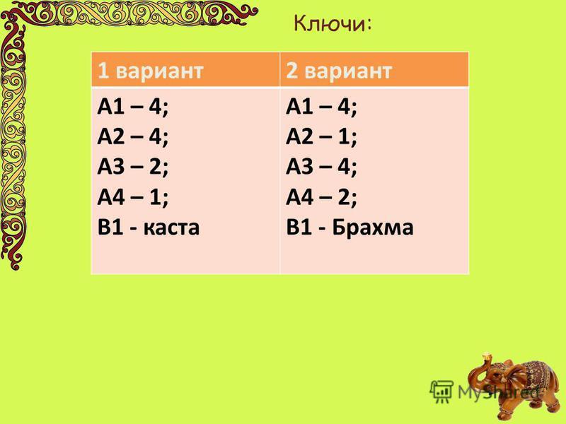 Ключи: 1 вариант 2 вариант А1 – 4; А2 – 4; А3 – 2; А4 – 1; В1 - каста А1 – 4; А2 – 1; А3 – 4; А4 – 2; В1 - Брахма