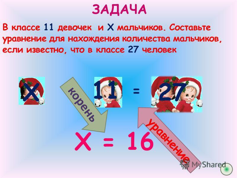 11 ЗАДАЧА В классе 11 девочек и Х мальчиков. Составьте уравнение для нахождения количества мальчиков, если известно, что в классе 27 человек += Х 27 у р а в н е н и е Х = 16 корень