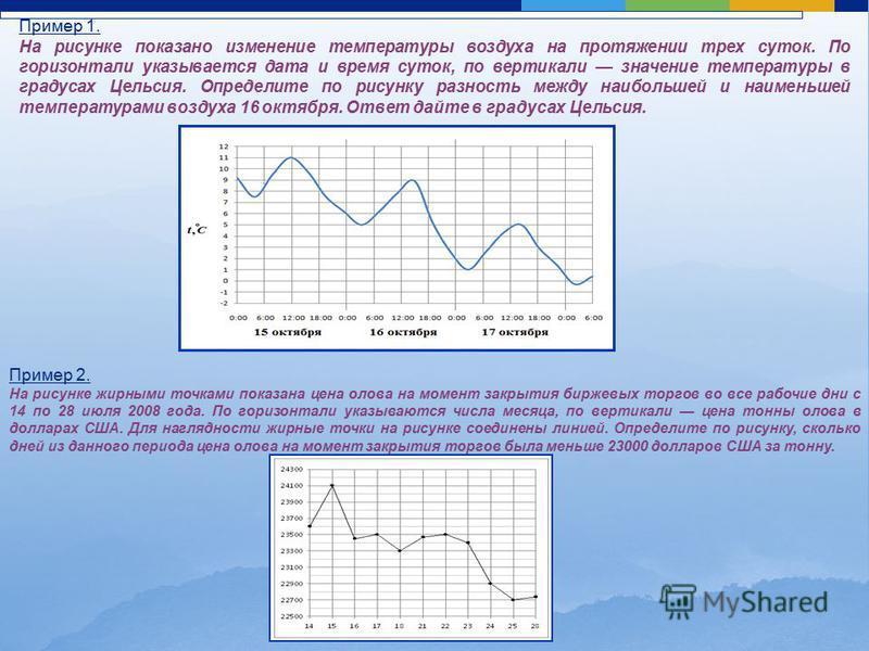 Пример 1. На рисунке показано изменение температуры воздуха на протяжении трех суток. По горизонтали указывается дата и время суток, по вертикали значение температуры в градусах Цельсия. Определите по рисунку разность между наибольшей и наименьшей те