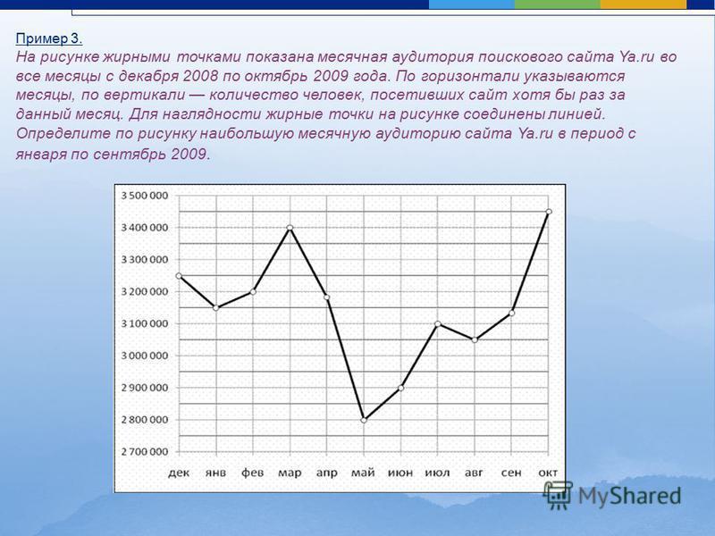 Пример 3. На рисунке жирными точками показана месячная аудитория поискового сайта Ya.ru во все месяцы с декабря 2008 по октябрь 2009 года. По горизонтали указываются месяцы, по вертикали количество человек, посетивших сайт хотя бы раз за данный месяц