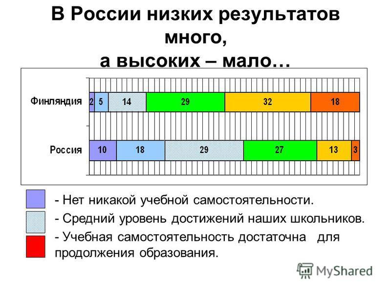 В России низких результатов много, а высоких – мало… - Нет никакой учебной самостоятельности. - Учебная самостоятельность достаточна для продолжения образования. - Средний уровень достижений наших школьников.