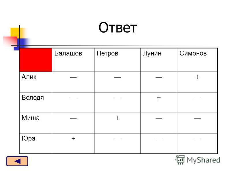Балашов ПетровЛунин Симонов Алик + Володя + Миша + Юра + Ответ