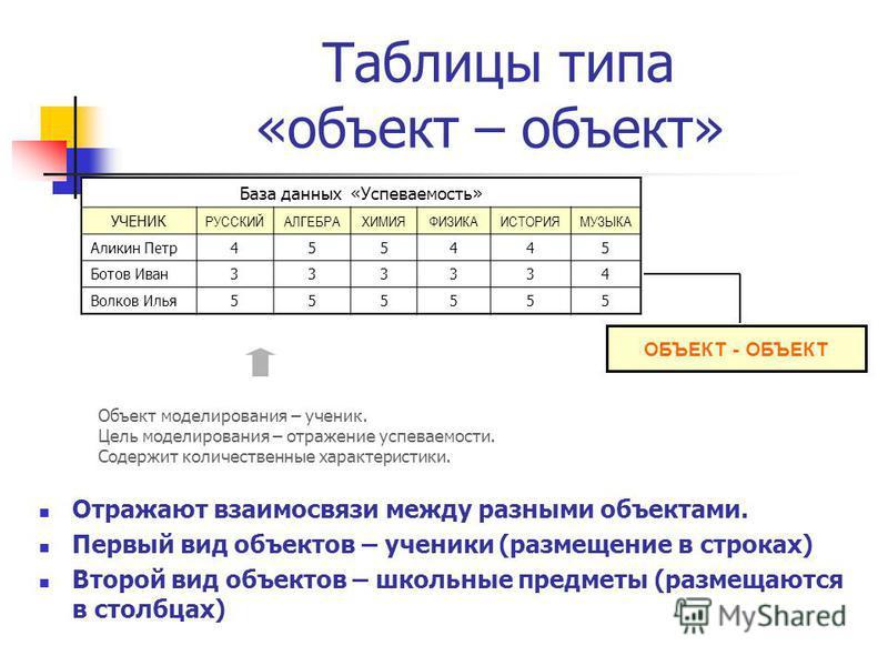 Таблицы типа «объект – объект» Отражают взаимосвязи между разными объектами. Первый вид объектов – ученики (размещение в строках) Второй вид объектов – школьные предметы (размещаются в столбцах) ОБЪЕКТ - ОБЪЕКТ База данных «Успеваемость» УЧЕНИК РУССК