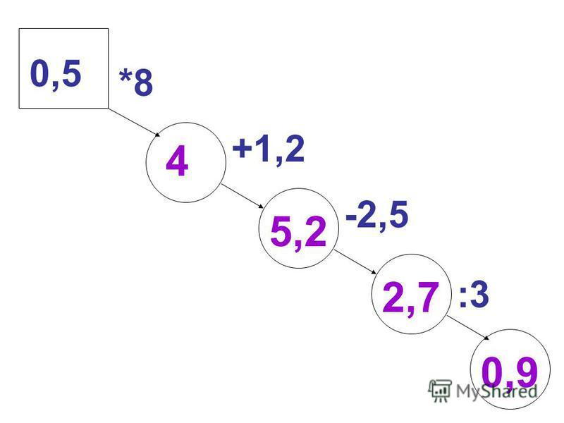 +1,2 -2,5 :3 *8*8 0,50,5 0,9 2,7 5,2 4