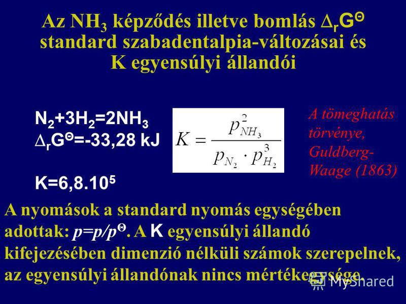 Az NH 3 képződés illetve bomlás r G Θ standard szabadentalpia-változásai és K egyensúlyi állandói N 2 +3H 2 =2NH 3 r G Θ =-33,28 kJ K=6,8.10 5 A nyomások a standard nyomás egységében adottak: p=p/p Θ. A K egyensúlyi állandó kifejezésében dimenzió nél