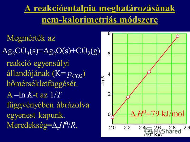 A reakcióentalpia meghatározásának nem-kalorimetriás módszere A –ln K-t az 1/T függvényében ábrázolva egyenest kapunk. Meredekség= r H /R. Ag 2 CO 3 (s)=Ag 2 O(s)+CO 2 (g) Megmérték az reakció egyensúlyi állandójának (K= p CO2 ) hőmérsékletfüggését.