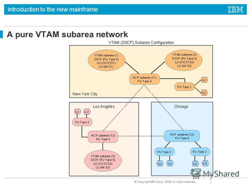 Introduction to the new mainframe © Copyright IBM Corp., 2005. All rights reserved. A pure VTAM subarea network