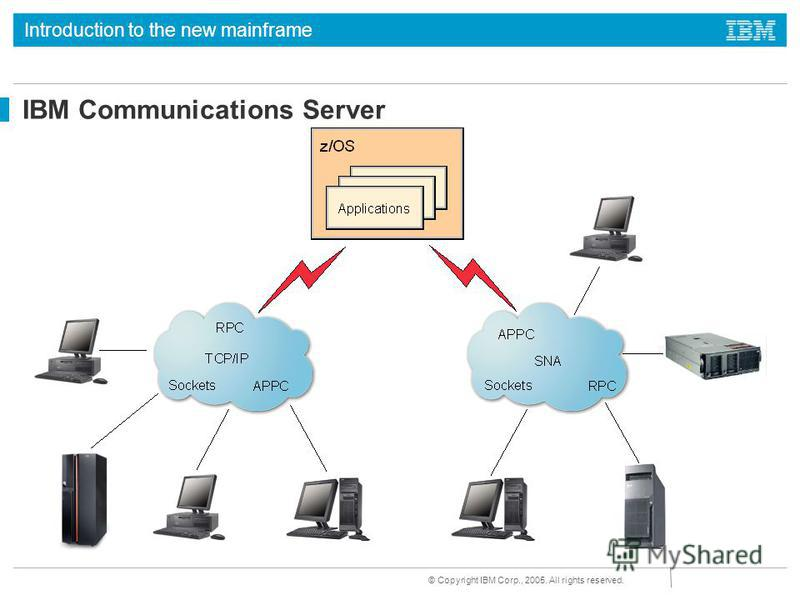 Introduction to the new mainframe © Copyright IBM Corp., 2005. All rights reserved. IBM Communications Server