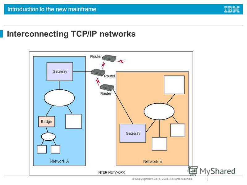 Introduction to the new mainframe © Copyright IBM Corp., 2005. All rights reserved. Interconnecting TCP/IP networks