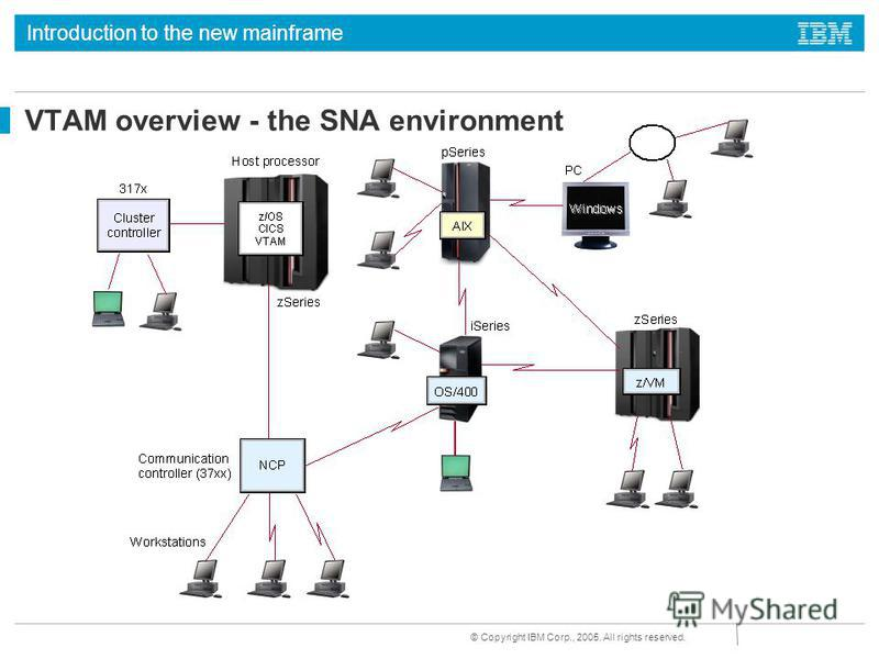 Introduction to the new mainframe © Copyright IBM Corp., 2005. All rights reserved. VTAM overview - the SNA environment