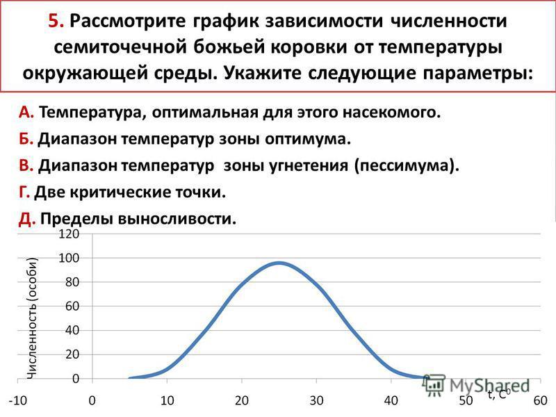 5. Рассмотрите график зависимости численности семиточечной божьей коровки от температуры окружающей среды. Укажите следующие параметры: А. Температура, оптимальная для этого насекомого. Б. Диапазон температур зоны оптимума. В. Диапазон температур зон