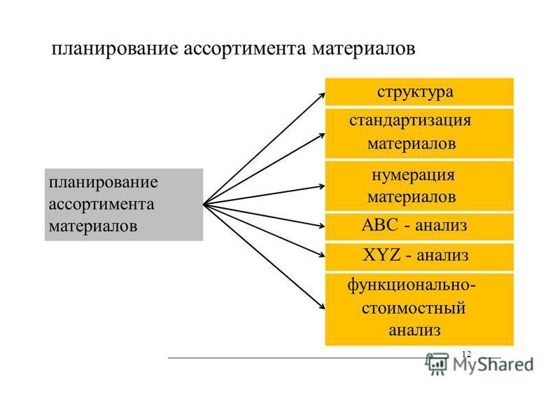 планирование ассортимента материалов планирование ассортимента материалов структура стандартизация материалов нумерация материалов АВС - анализ XYZ - анализ функционально- стоимостный анализ 12