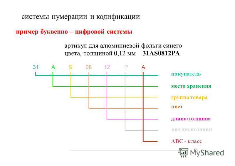 системы нумерации и кодификации 13 пример буквенно – цифровой системы артикул для алюминиевой фольги синего цвета, толщиной 0,12 мм 31AS0812PA покупатель место хранения группа товара цвет вид диспозиции АВС - класс длина/толщина