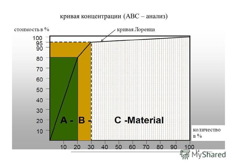 кривая концентрации (АВС – анализ) стоимость в % количество в % 14 кривая Лоренца