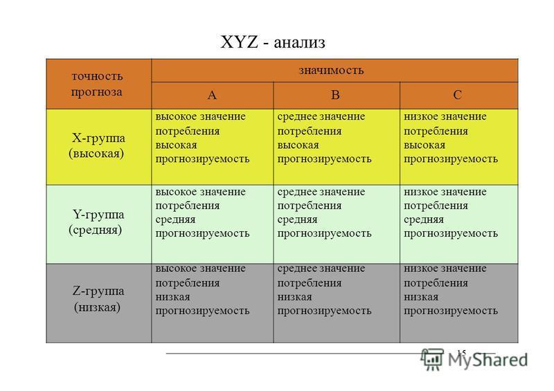 XYZ - анализ точносить значимость прогноза Х-группа (высокая) Y-группа (средняя) Z-группа (низкая) А высокое значение потребления высокая прогнозируемость высокое значение потребления средняя прогнозируемость высокое значение потребления низкая прогн