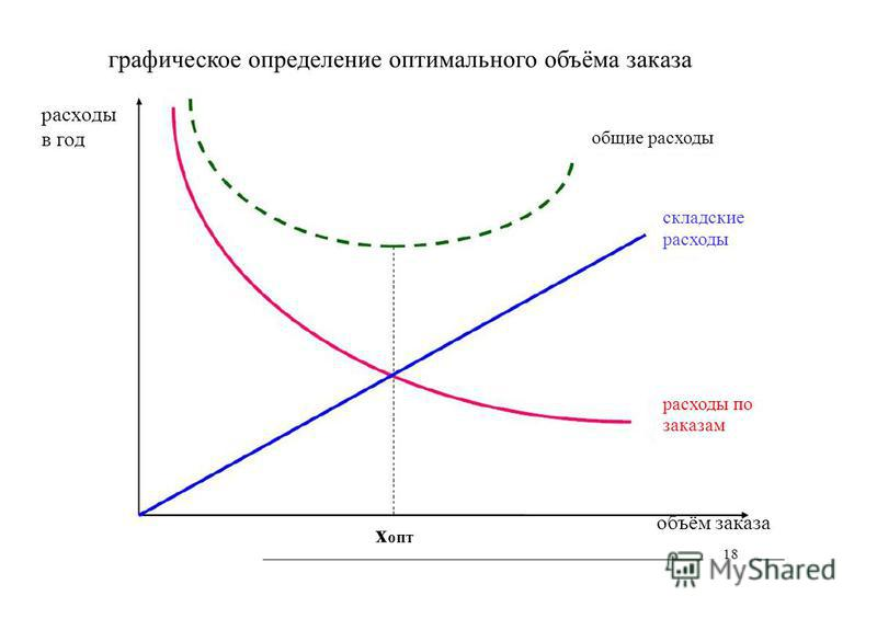 х опт общие расходы складские расходы расходы по заказам объём заказа 18 графическое определение оптимального объёма заказа расходы в год